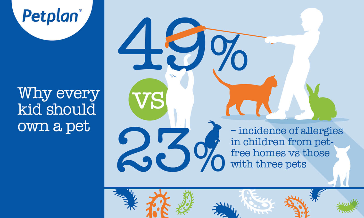 Infographic: 49% vs 23% - incidence of allergies in children from pet-free homes vs those with three pets img
