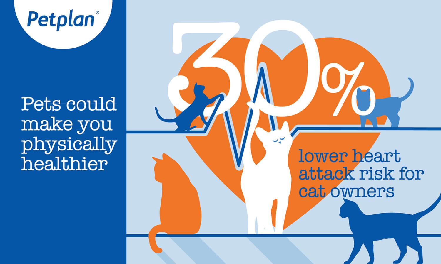 Infographic: 30% lower heart attack risk for cat owners img